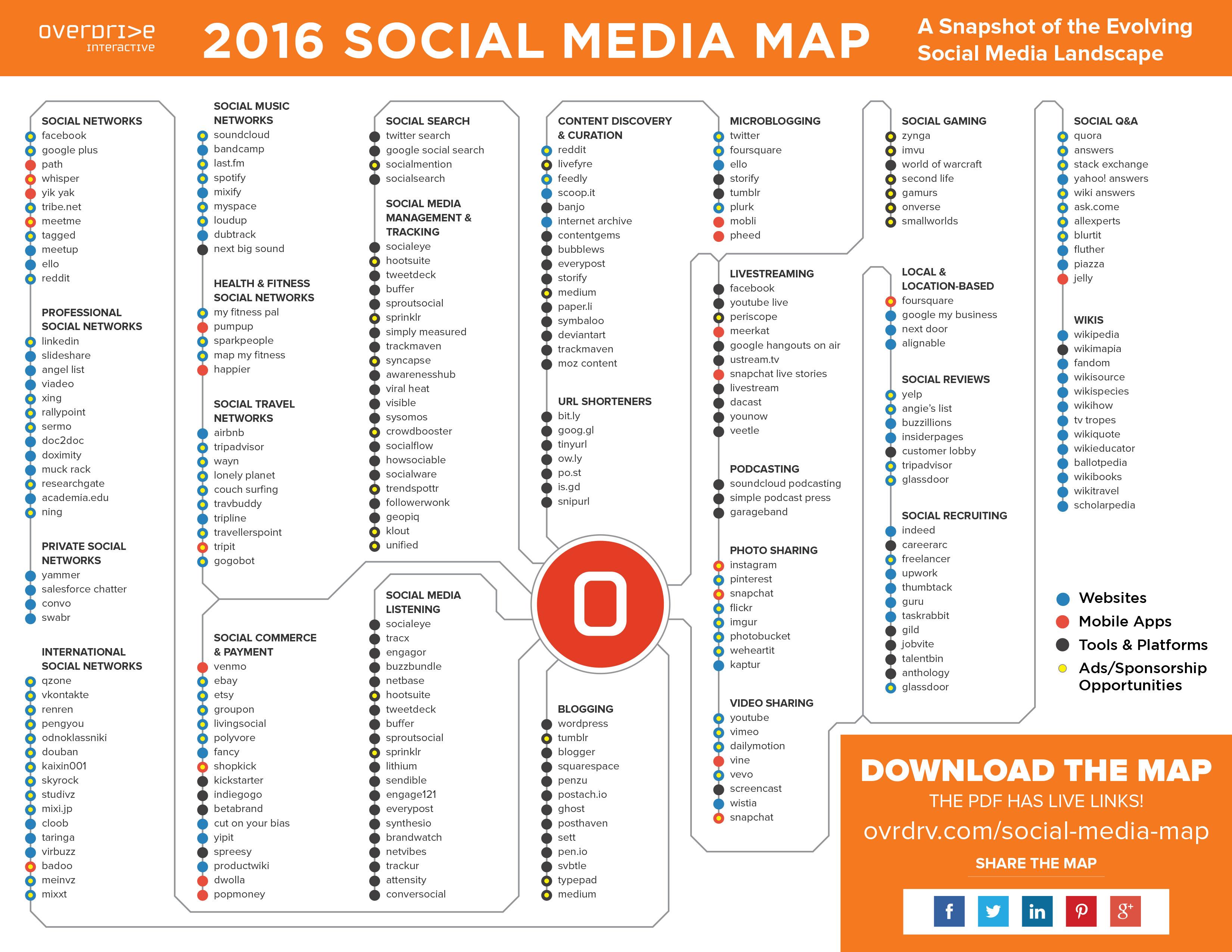 Social Media Landkarte 2016