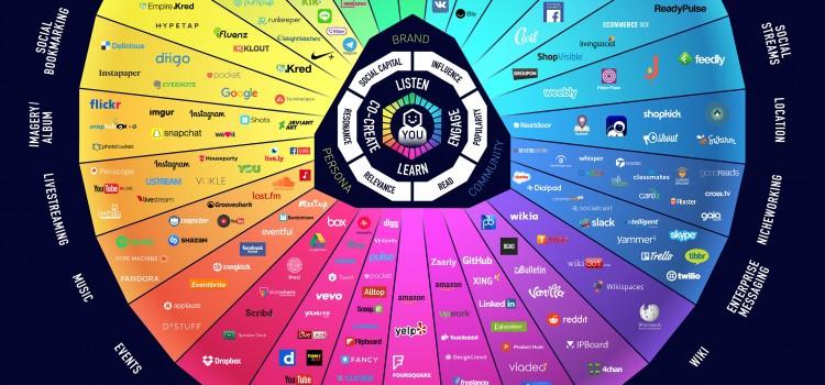 """Social Media Übersicht: Das """"Conversation Prism"""" von Brian Solis ist zurück"""